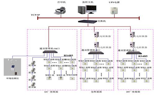 光伏电站监控系统