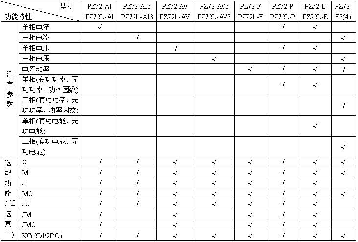 PZ80系列电表