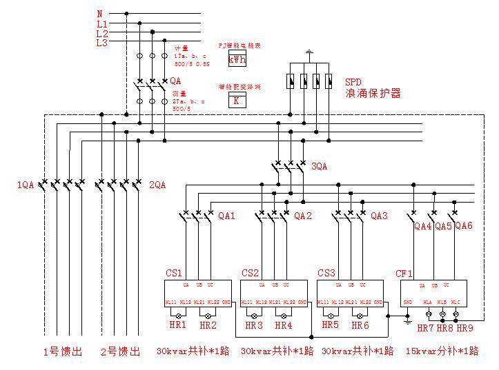 4、主要组成原件 进线及馈电断路器、无功补偿控制器、计量电表、配变电监控单元。 进线及馈电断路器: 进线开关具有过流及短路脱扣功能,可选配自动合闸机构,或选用有重合闸功能的断路器,实现远方遥控合闸功能。馈电开关选用带漏流保护功能的塑壳断路器。进出线开关满足保护级差配合要求。 智能无功补偿控制器: 采用ARC系列无功补偿控制器配套AFK复合开关投切或者AFK晶闸管投切开关及AZC系列智能电容器使用,自动寻找最佳投入(切除)点,实现无弧通断;保证过零投切,无涌流、触点不烧结、微能耗。除过压、过流、断相、欠压