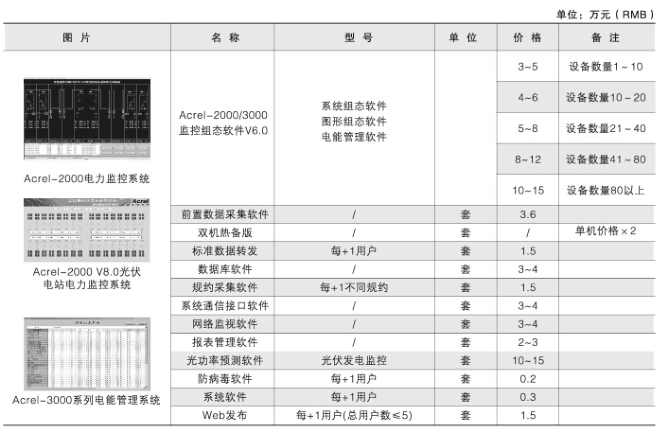 电力组态软件(Acrel-2000/3000)价格