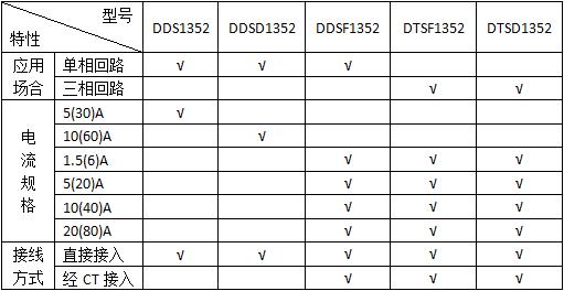导轨式电能计量表