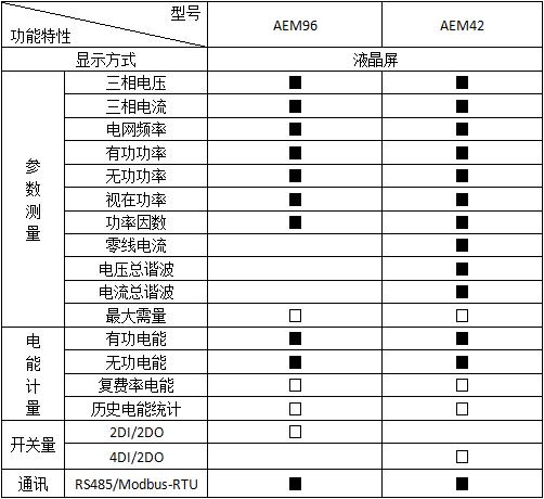 嵌入式电能计量表