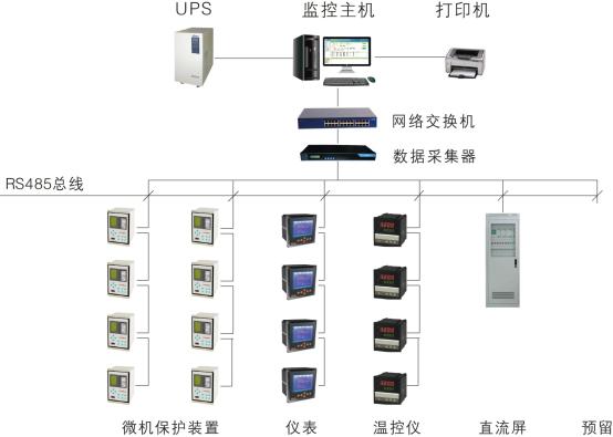 电力监控系统典型组网方案,RS485通讯方式