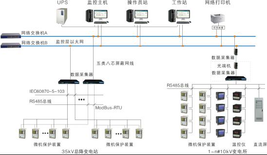 电力监控系统组网方案,光纤星型以太网组网方案
