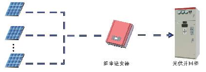 建筑光伏发电系统结构图