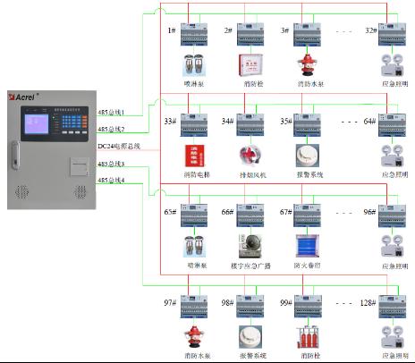 消防电源监控系统组网方案