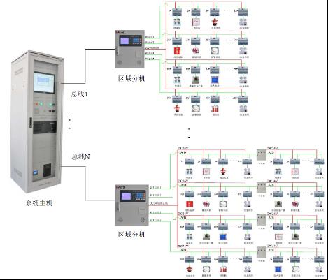 消防电源图像显示系统