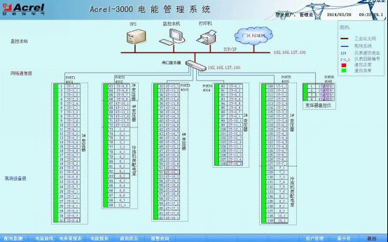 电能表通讯状态图